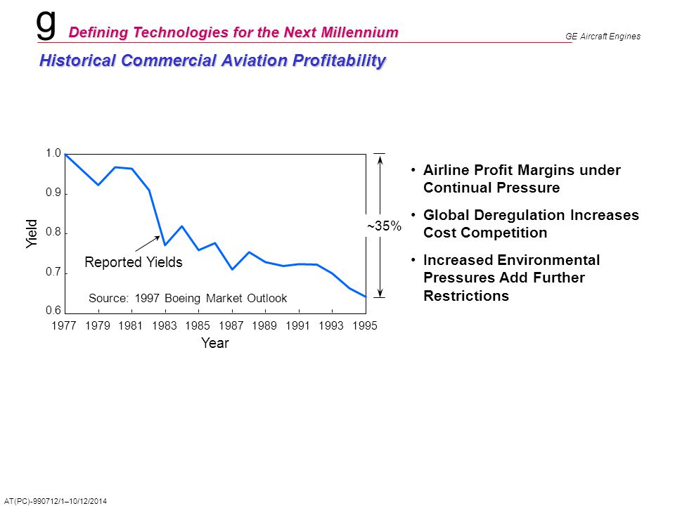 Historical Commercial Aviation Profitability