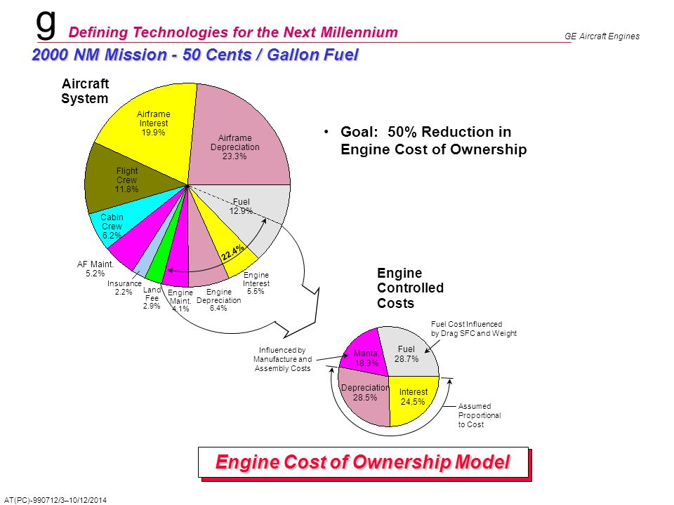 Engine Cost of Ownership Model