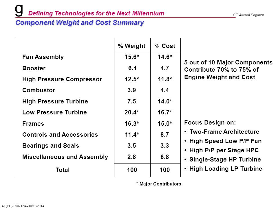 Component Weight and Cost Summary