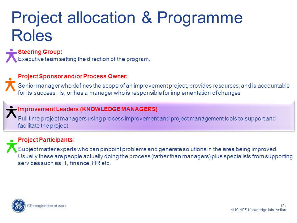 Project allocation & Programme Roles