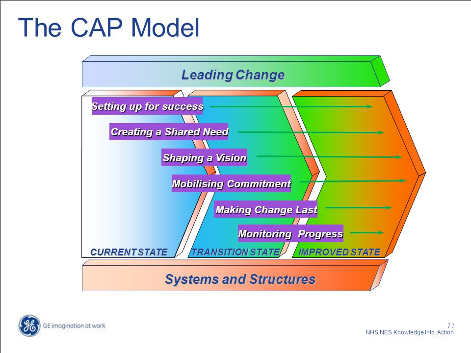 Mobilising Commitment Systems and Structures