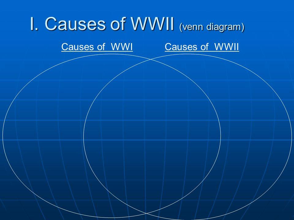 I. Causes of WWII (venn diagram)