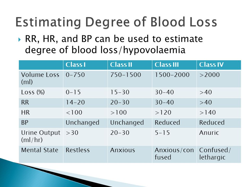 Estimating Degree of Blood Loss