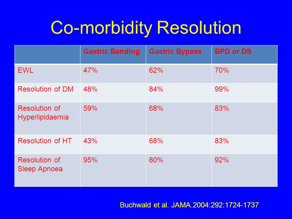 Co-morbidity Resolution