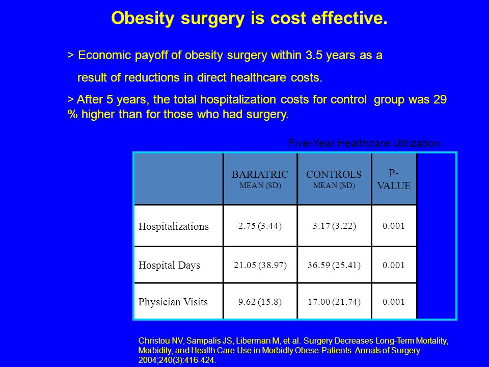 Obesity surgery is cost effective.