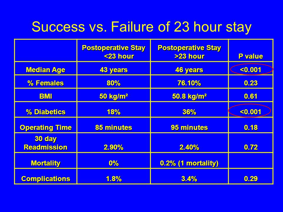 Success vs. Failure of 23 hour stay