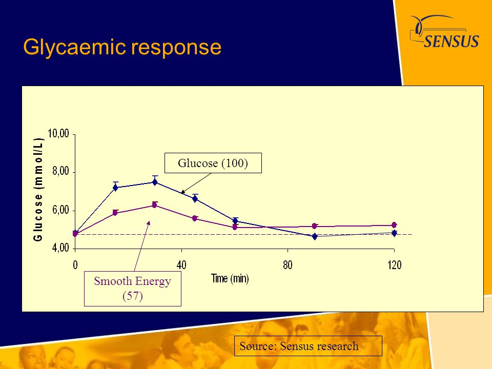 Glycaemic response Glucose (100) Smooth Energy (57)