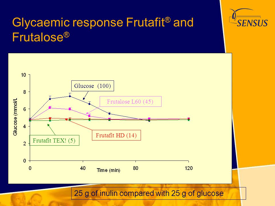 Glycaemic response Frutafit® and Frutalose®