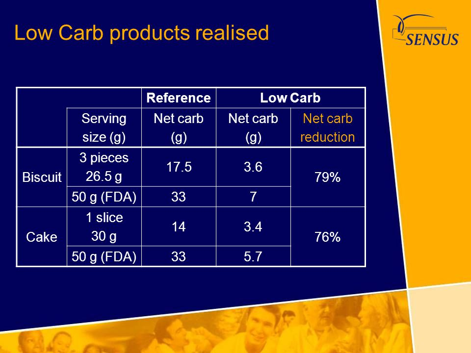 Low Carb products realised