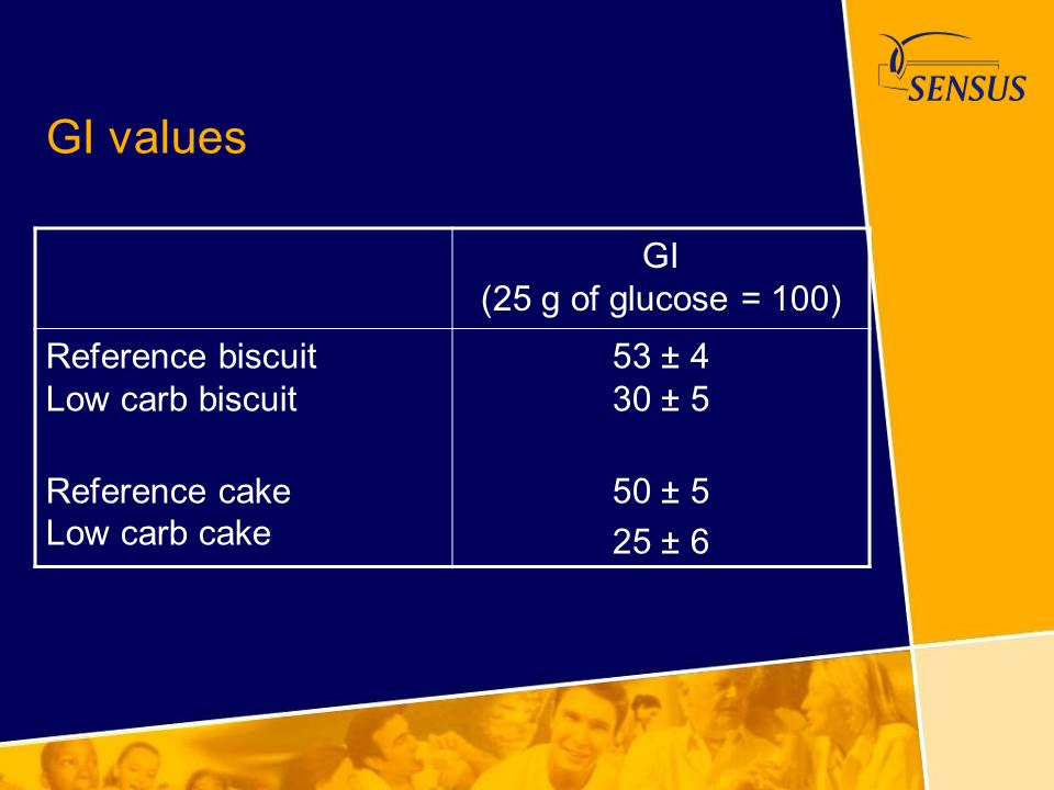 GI values GI (25 g of glucose = 100)