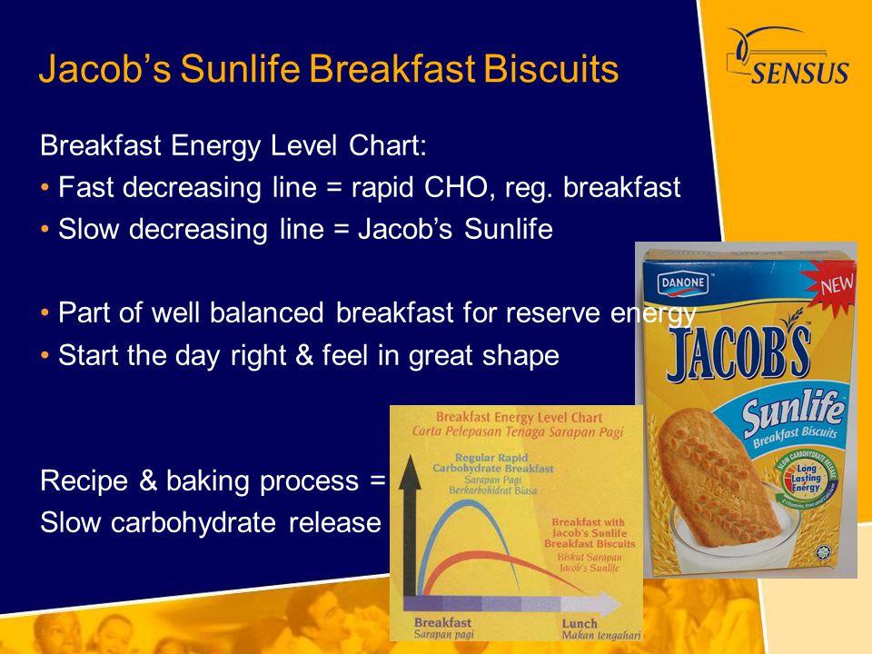 Jacob's Sunlife Breakfast Biscuits
