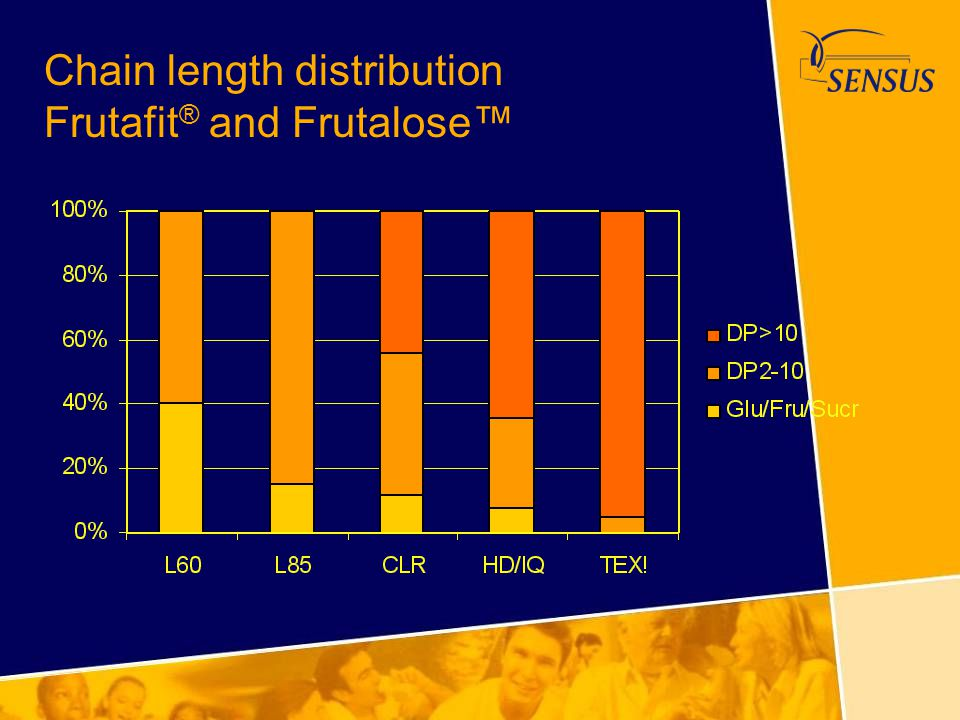 Chain length distribution Frutafit® and Frutalose™