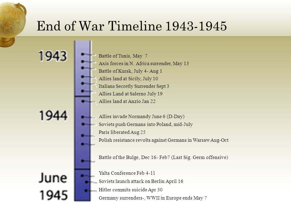 End of War Timeline 1943-1945 Battle of Tunis, May 7