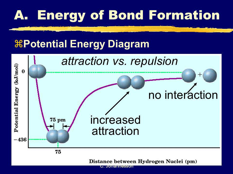 A. Energy of Bond Formation