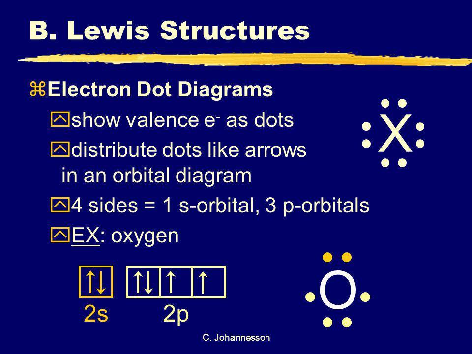 X O B. Lewis Structures 2s 2p Electron Dot Diagrams