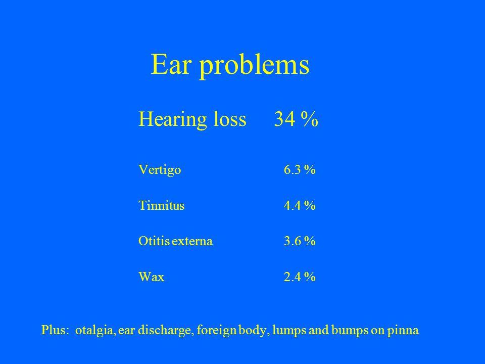 Ear problems Hearing loss 34 % Vertigo 6.3 % Tinnitus 4.4 %