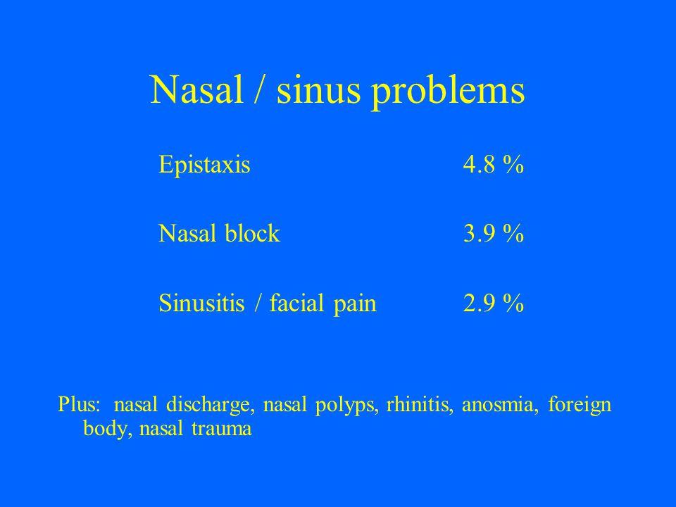 Nasal / sinus problems Epistaxis 4.8 % Nasal block 3.9 %