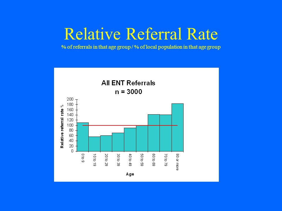 Relative Referral Rate % of referrals in that age group / % of local population in that age group