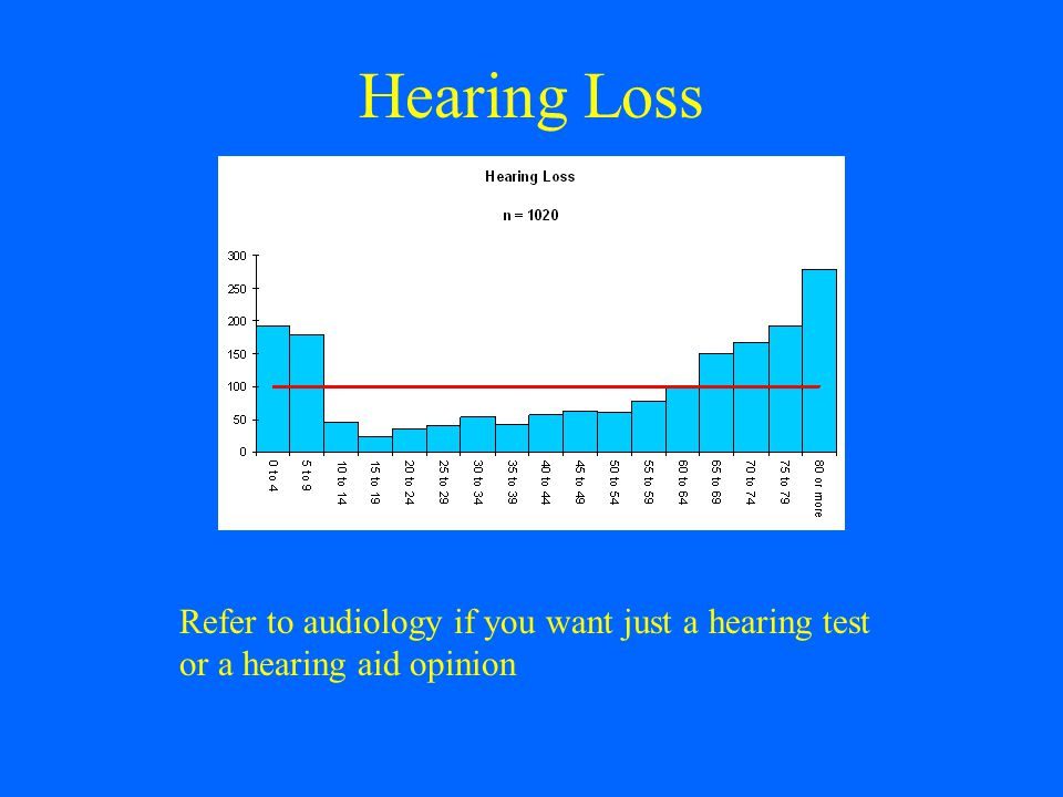 Hearing Loss Refer to audiology if you want just a hearing test or a hearing aid opinion