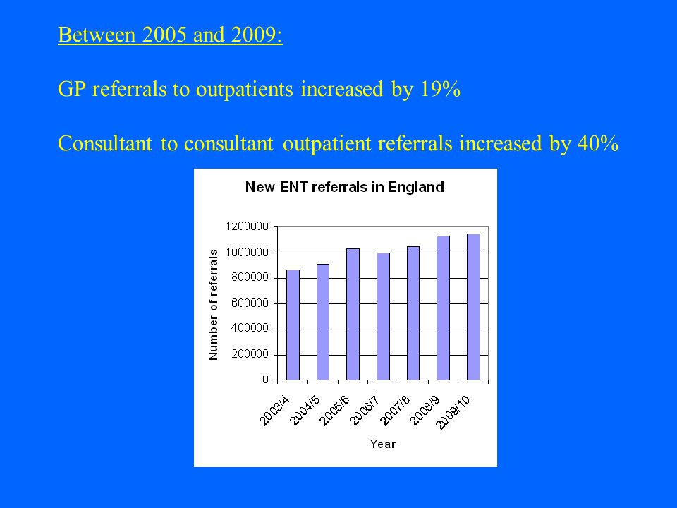 Between 2005 and 2009: GP referrals to outpatients increased by 19% Consultant to consultant outpatient referrals increased by 40%