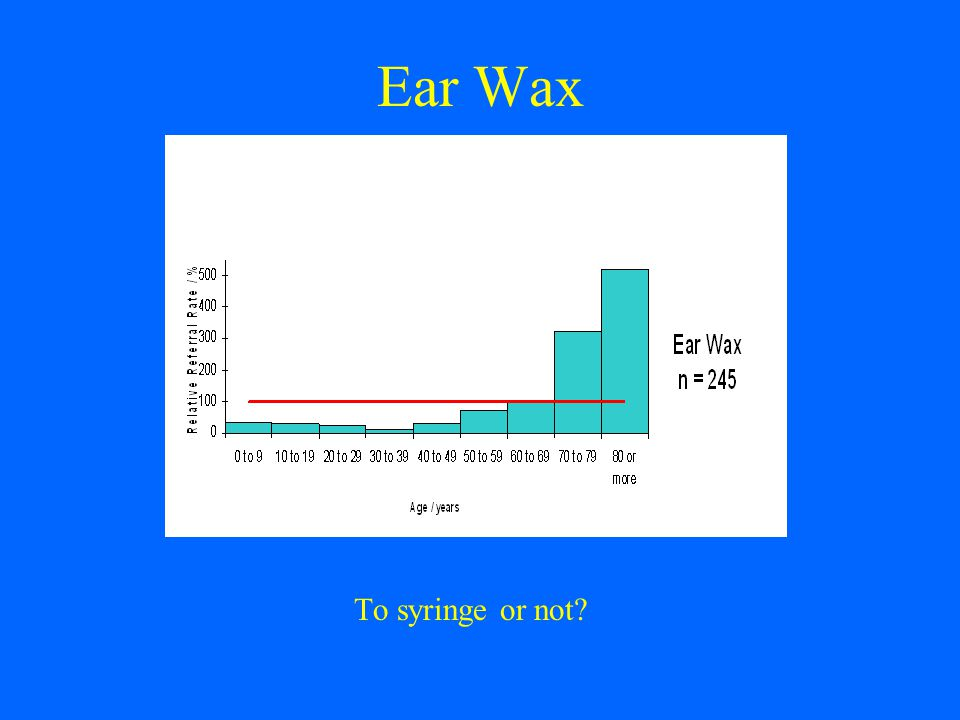 Ear Wax To syringe or not