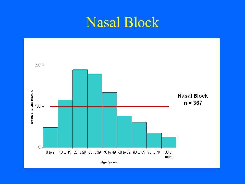 Nasal Block