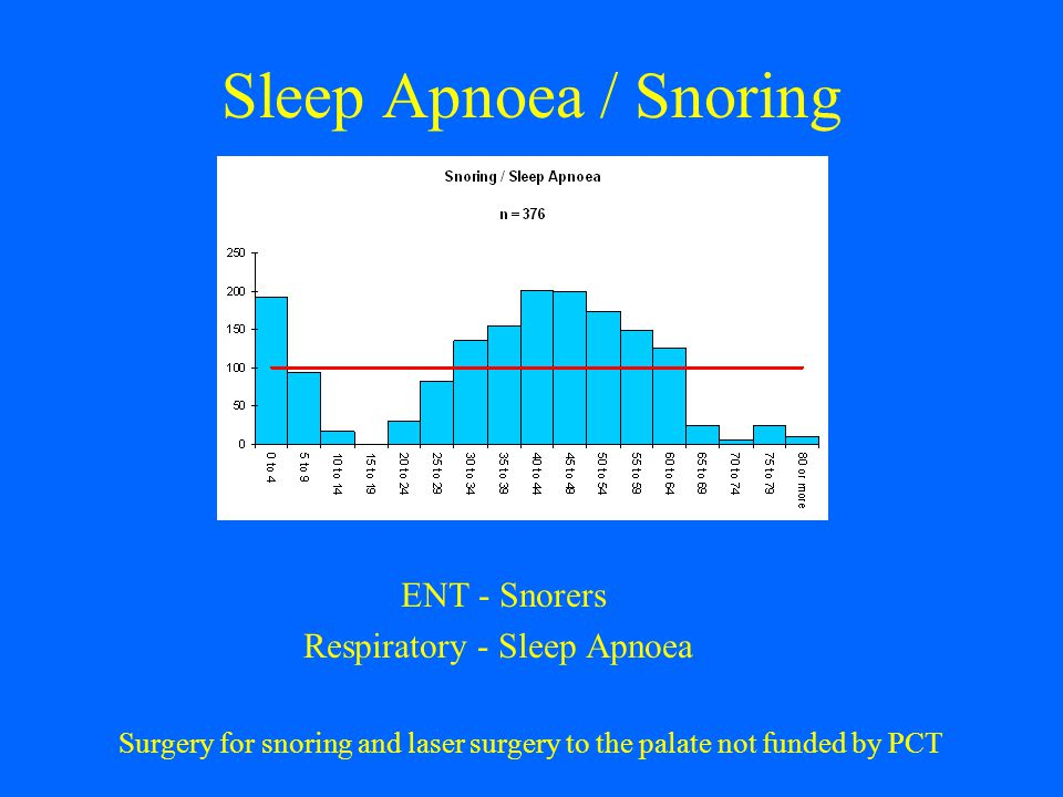 Sleep Apnoea / Snoring ENT - Snorers Respiratory - Sleep Apnoea