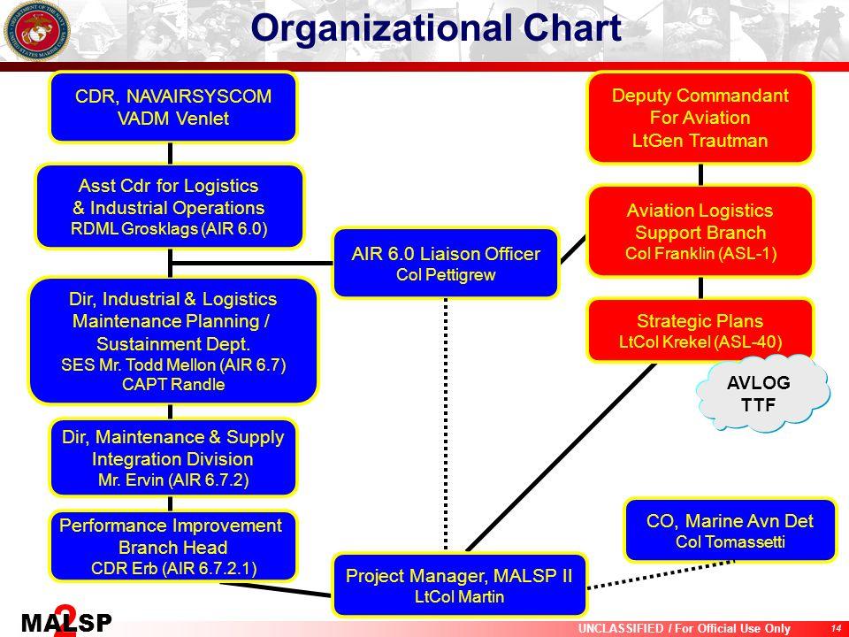 Organizational Chart CDR, NAVAIRSYSCOM VADM Venlet Deputy Commandant