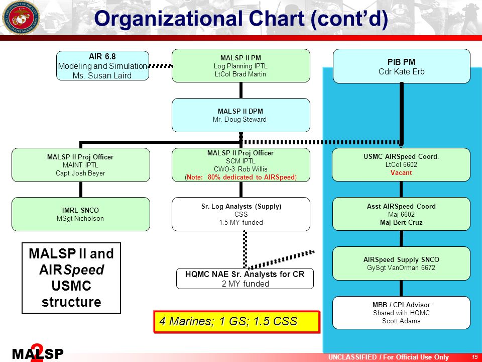 Organizational Chart (cont'd) MALSP II and AIRSpeed USMC structure