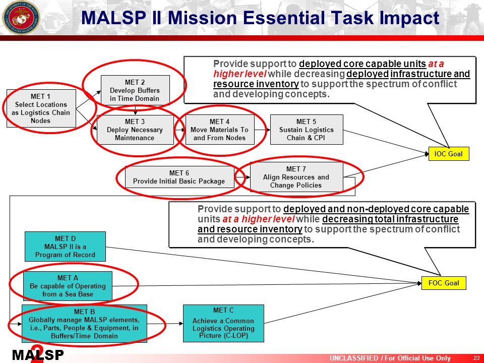 MALSP II Mission Essential Task Impact