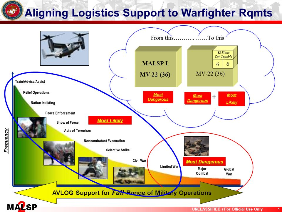 Aligning Logistics Support to Warfighter Rqmts