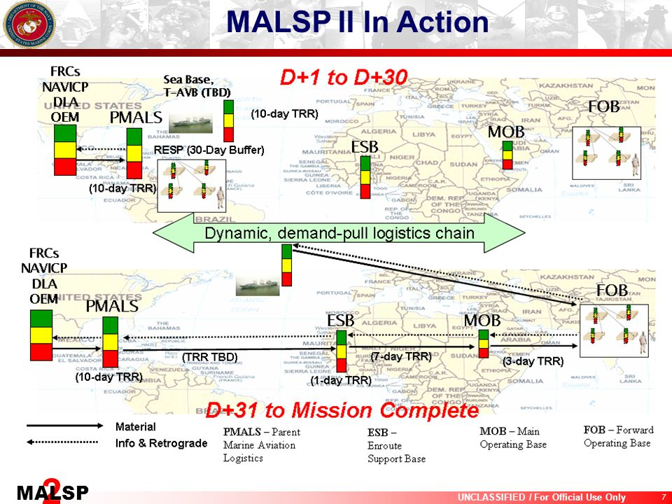 MALSP II In Action