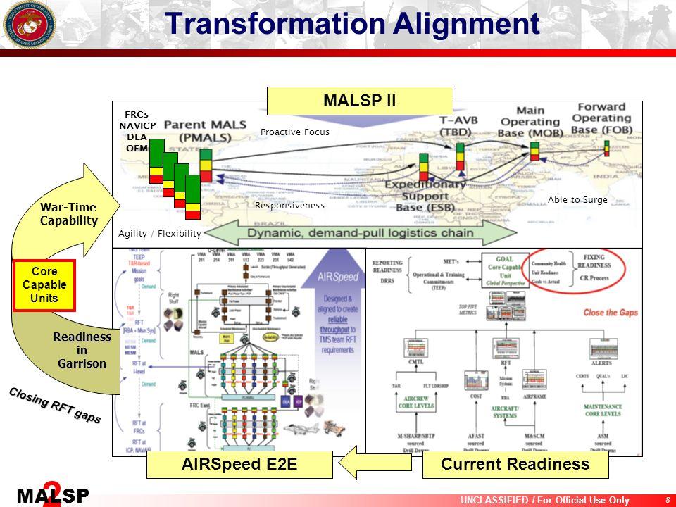 Transformation Alignment
