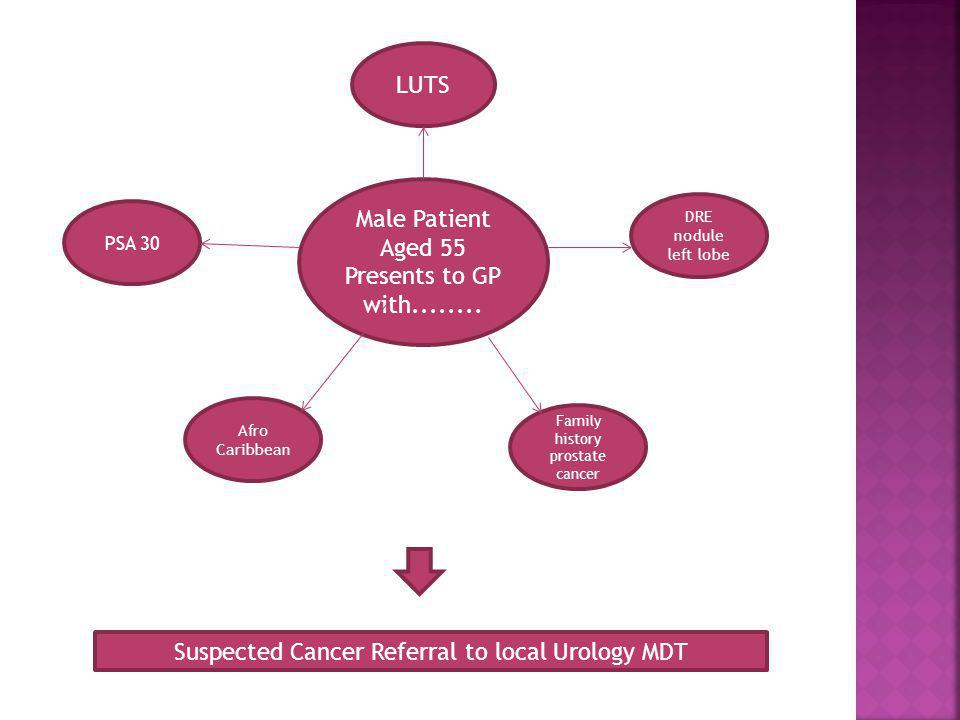 Suspected Cancer Referral to local Urology MDT