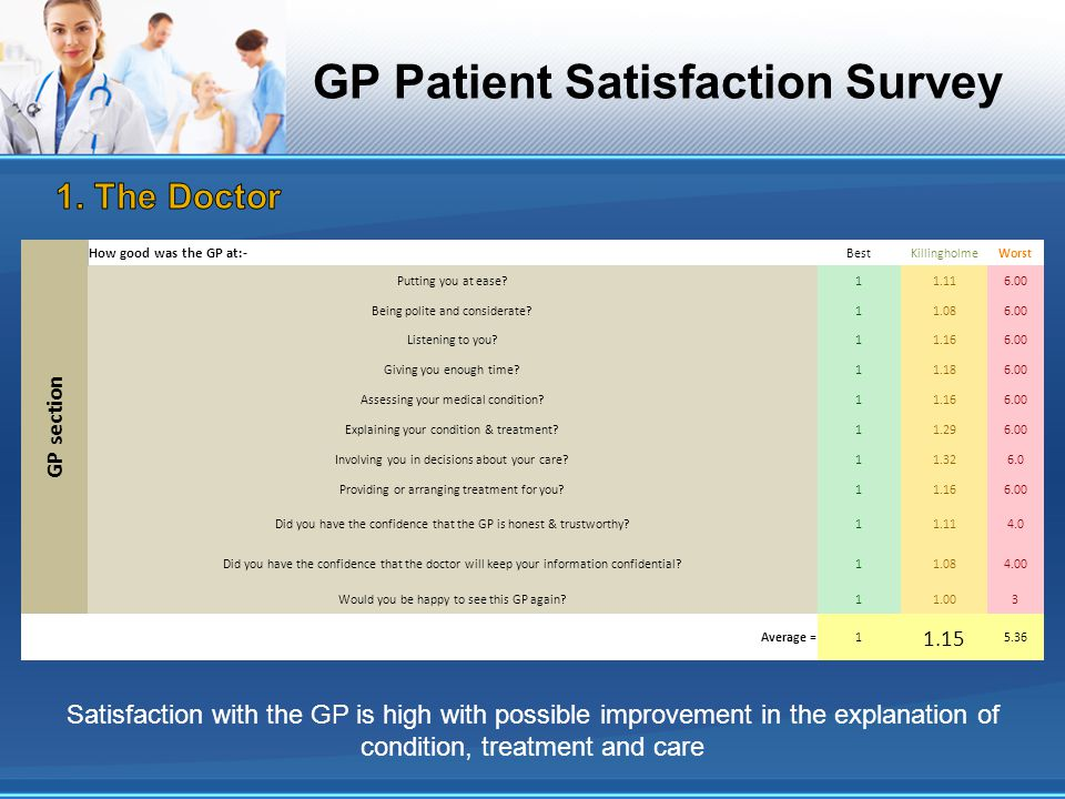 GP Patient Satisfaction Survey