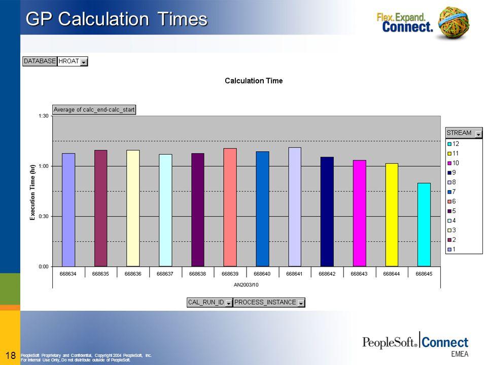GP Calculation Times