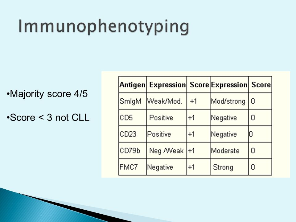 Immunophenotyping Majority score 4/5 Score < 3 not CLL