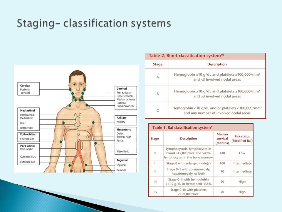 Staging- classification systems