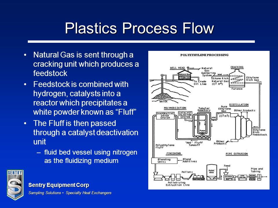 Plastics Process Flow Natural Gas is sent through a cracking unit which produces a feedstock.