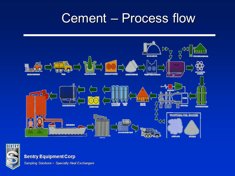 Cement – Process flow
