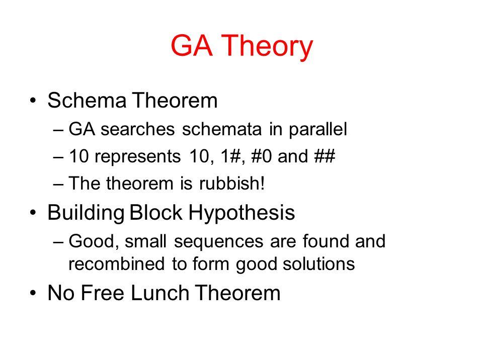 GA Theory Schema Theorem Building Block Hypothesis