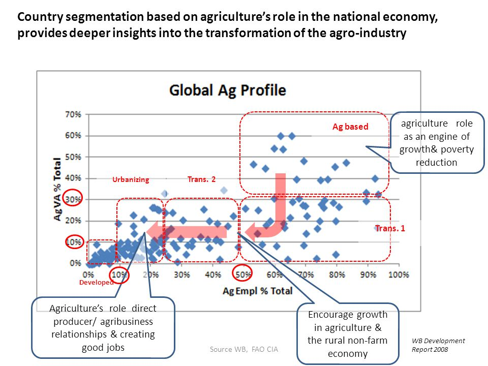 Country segmentation based on agriculture's role in the national economy, provides deeper insights into the transformation of the agro-industry
