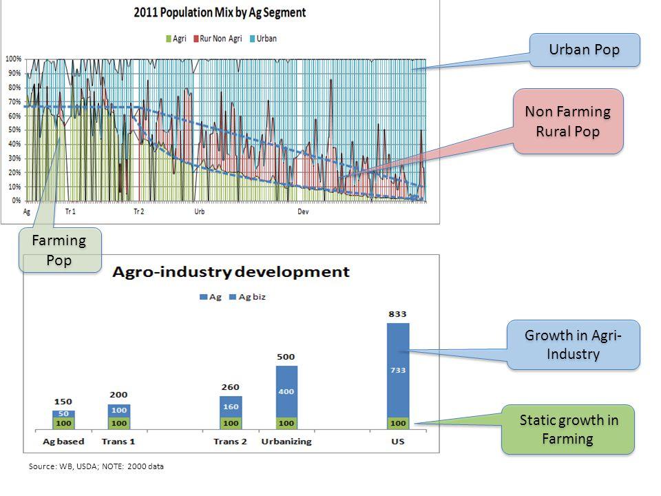 Urban Pop Non Farming Rural Pop Farming Pop Growth in Agri-Industry