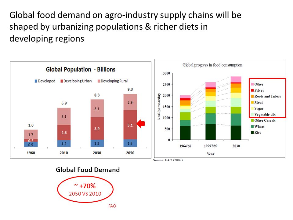 Global food demand on agro-industry supply chains will be shaped by urbanizing populations & richer diets in developing regions
