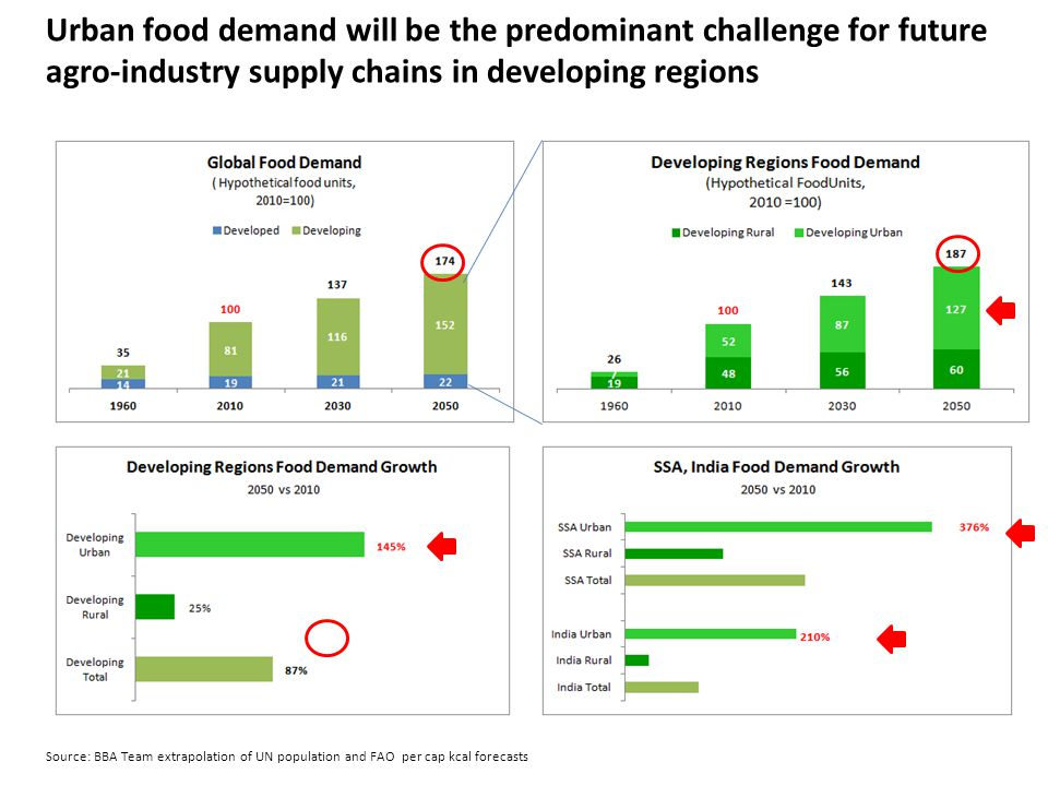 Urban food demand will be the predominant challenge for future agro-industry supply chains in developing regions