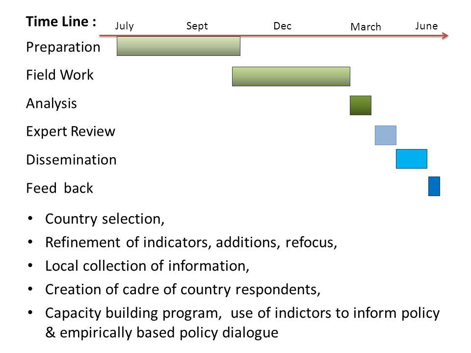 Refinement of indicators, additions, refocus,