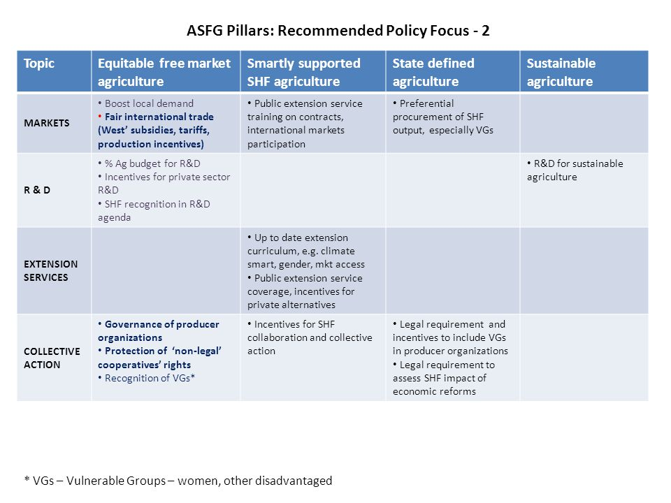 ASFG Pillars: Recommended Policy Focus - 2