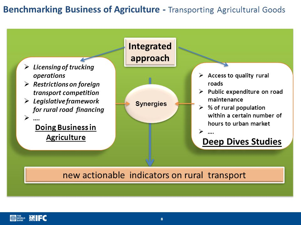 Doing Business in Agriculture