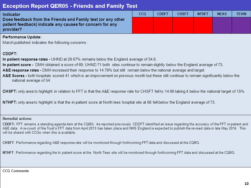Exception Report QER05 - Friends and Family Test