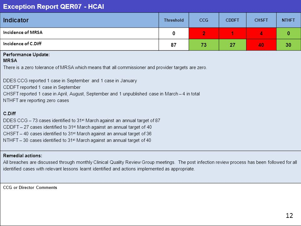 Exception Report QER07 - HCAI